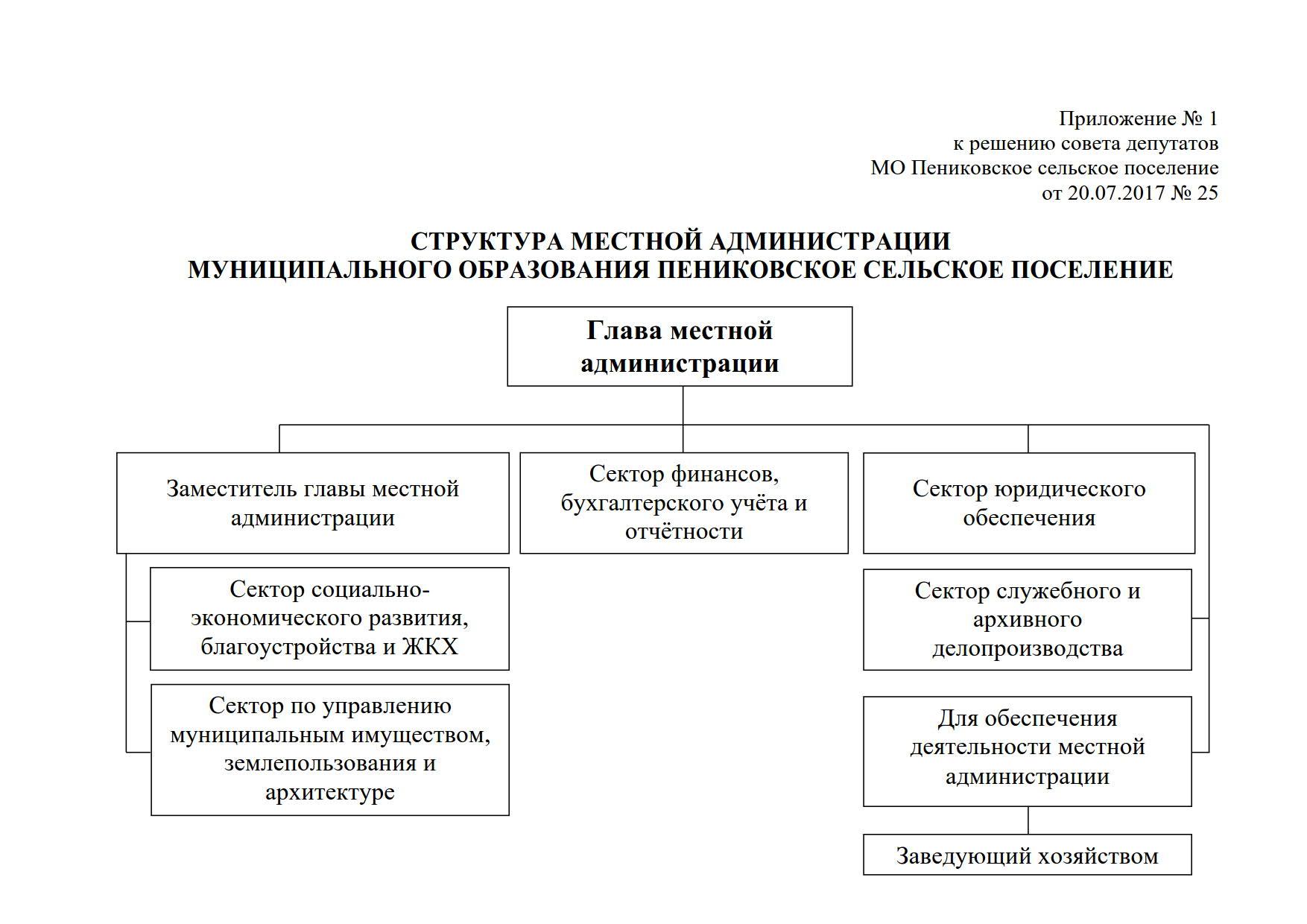 Структура администрации_1