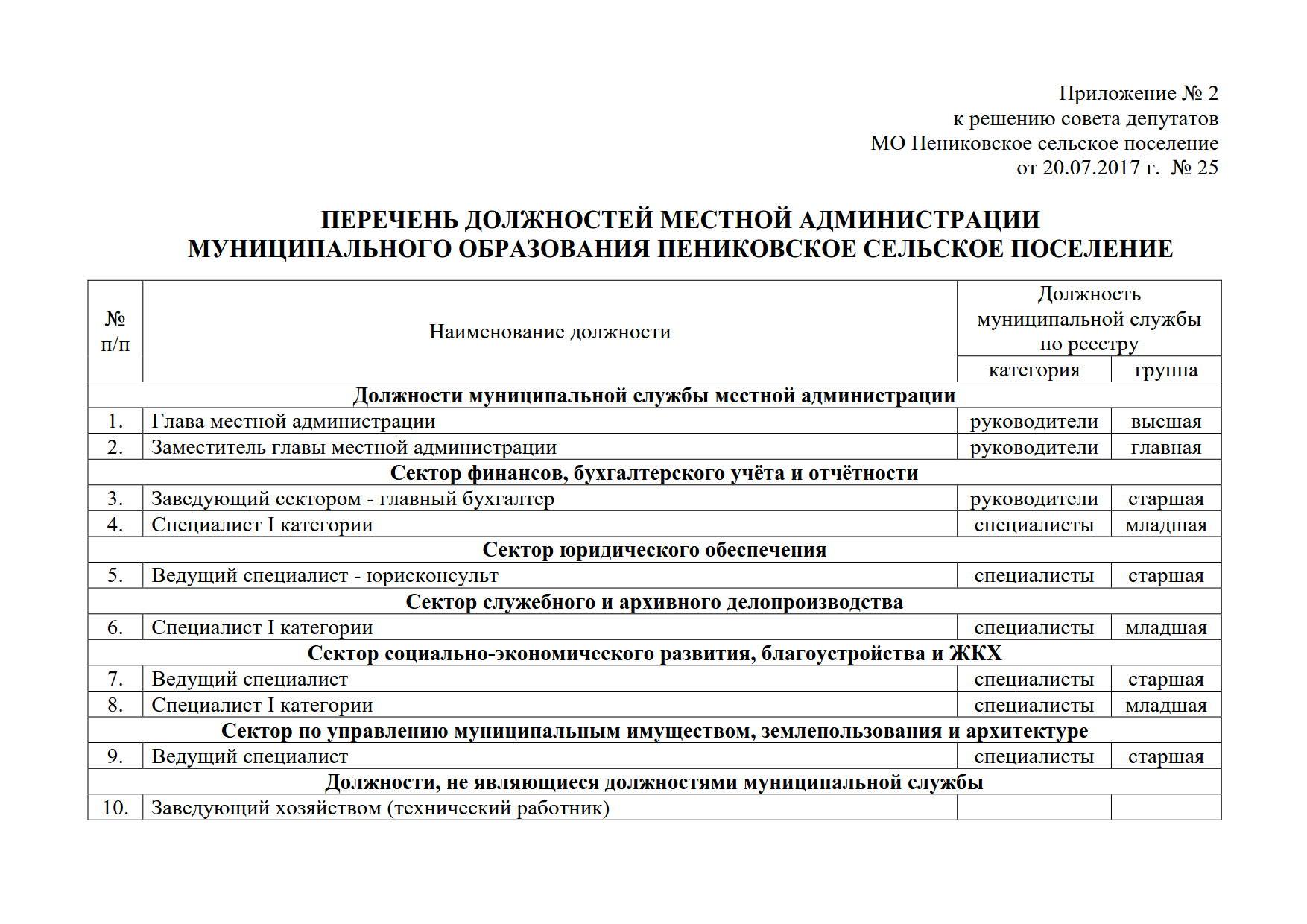 Структура администрации_2